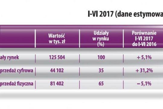 ZPAV Podsumowanie pierwszego półrocza na polskim rynku muzycznym