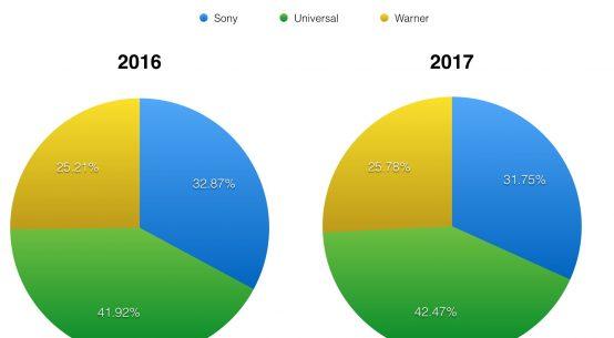 RYNEK MUZYCZNY Firmy Majors ujawniają ile zarobiły kasy 2017 roku