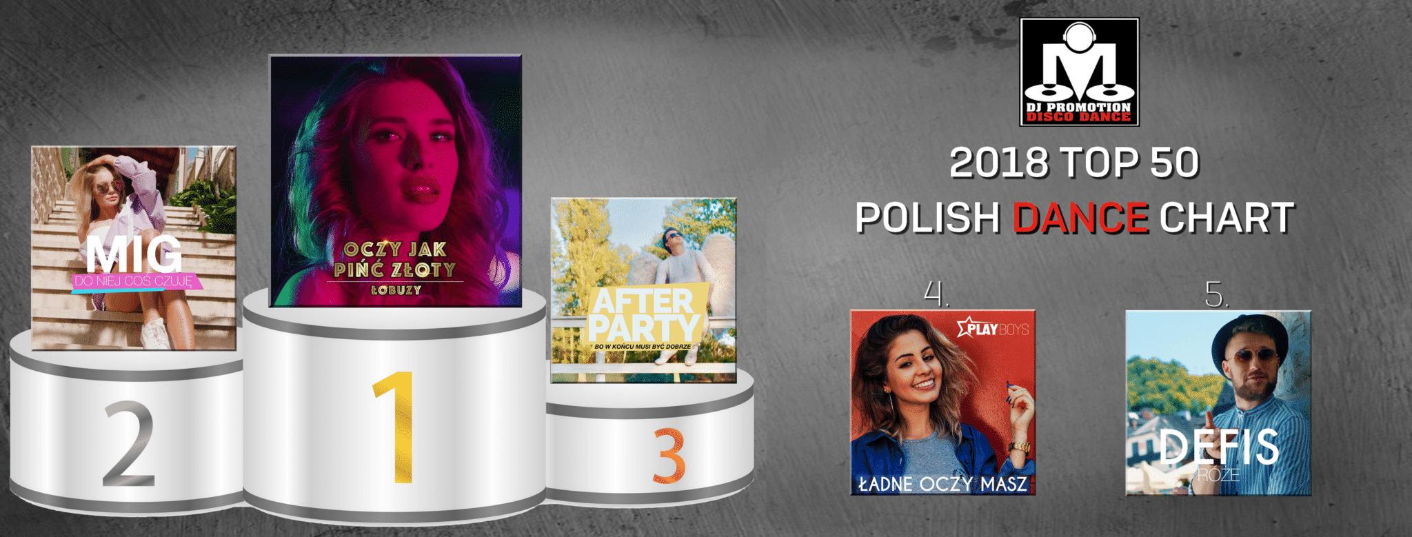 """Najchętniej pobierana taneczna """"piąta"""" przez DJ-ów w 2018r."""