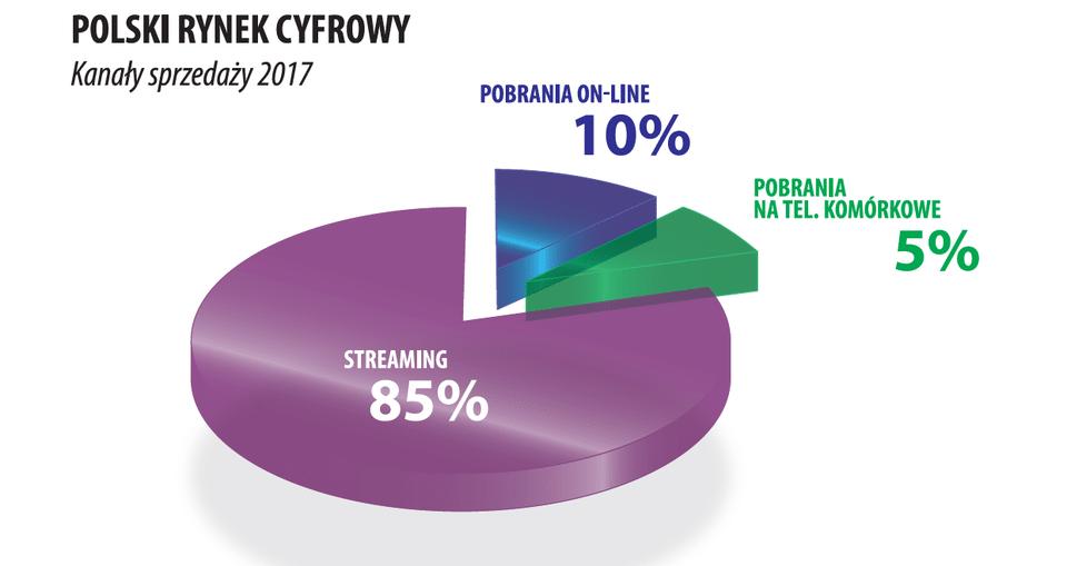 Doroczny raport ZPAV i IFPI 2017